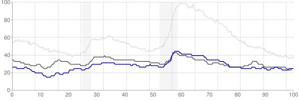 Fargo, North Dakota monthly unemployment rate chart